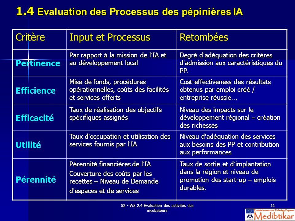 S2 - WS 2.4 Evaluation des activités des incubateurs 11 1.4 Evaluation des Processus des pépinières IA Critère Input et Processus Retombées Pertinence
