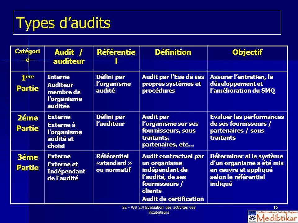 S2 - WS 2.4 Evaluation des activités des incubateurs 16 Types daudits Catégori e Audit / auditeur Référentie l DéfinitionObjectif 1 ère Partie Interne