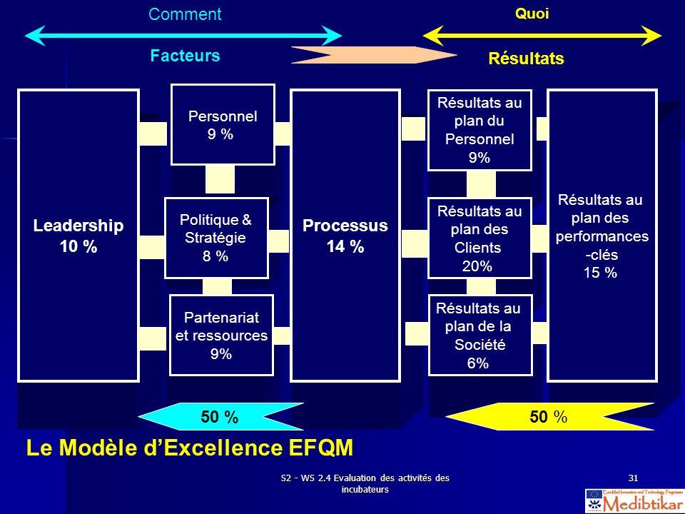S2 - WS 2.4 Evaluation des activités des incubateurs 31 Le Modèle dExcellence EFQM Leadership 10 % Processus 14 % Résultats au plan des performances -