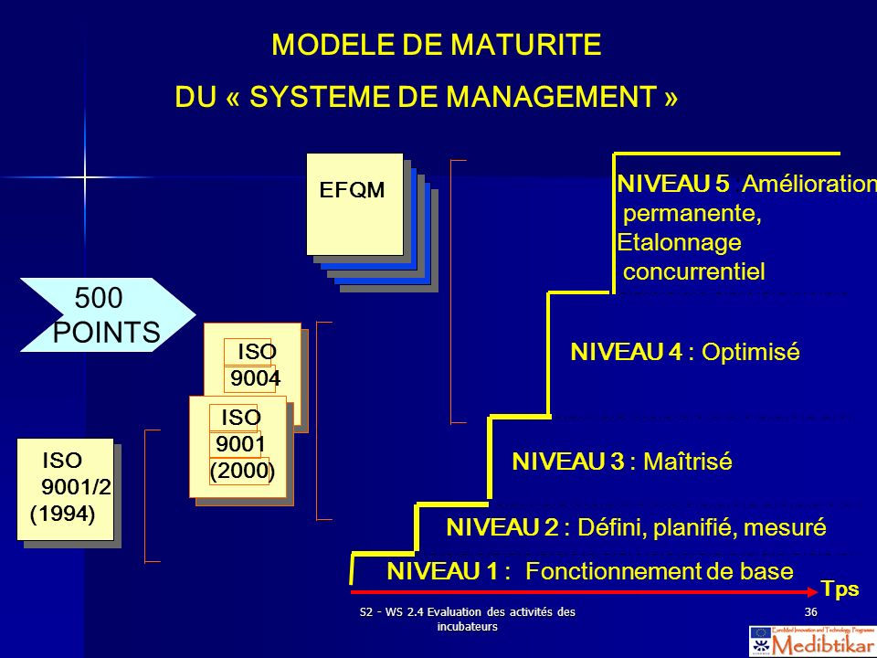 S2 - WS 2.4 Evaluation des activités des incubateurs 36 NIVEAU 1 : Fonctionnement de base ISO 9001/2 (1994) EFQM NIVEAU 2 : Défini, planifié, mesuré N
