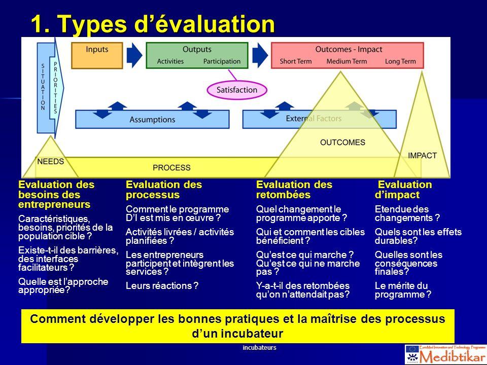 S2 - WS 2.4 Evaluation des activités des incubateurs 44 1. Types dévaluation Evaluation des besoins des entrepreneurs Caractéristiques, besoins, prior