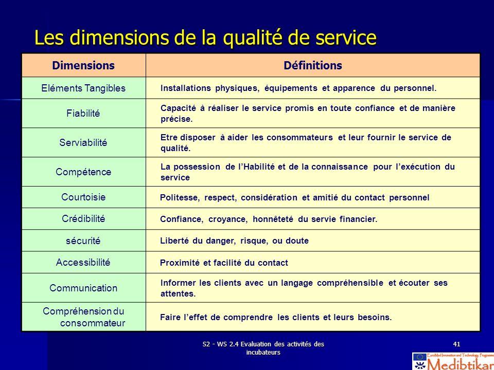 S2 - WS 2.4 Evaluation des activités des incubateurs 41 Les dimensions de la qualité de service DimensionsDéfinitions Eléments Tangibles Installations