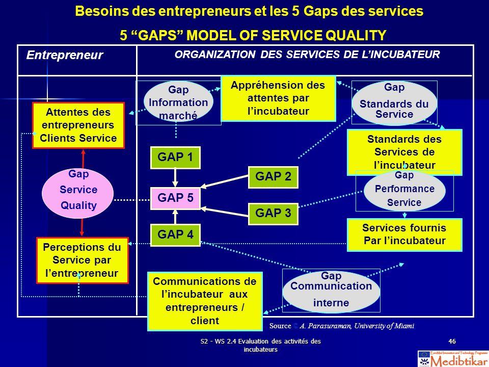 S2 - WS 2.4 Evaluation des activités des incubateurs 4646 Besoins des entrepreneurs et les 5 Gaps des services 5 GAPS MODEL OF SERVICE QUALITY Attente