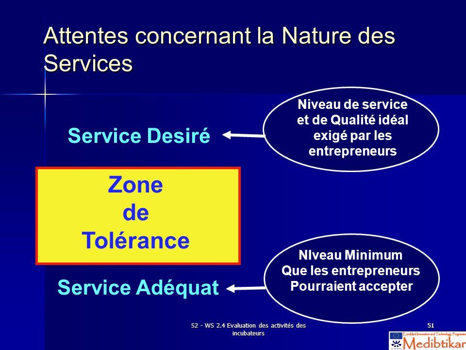 S2 - WS 2.4 Evaluation des activités des incubateurs 5151 Attentes concernant la Nature des Services Service Desiré Zone de Tolérance Service Adéquat