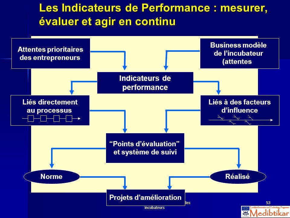 S2 - WS 2.4 Evaluation des activités des incubateurs 53 Attentes prioritaires des entrepreneurs Business modèle de lincubateur (attentes Liés à des fa