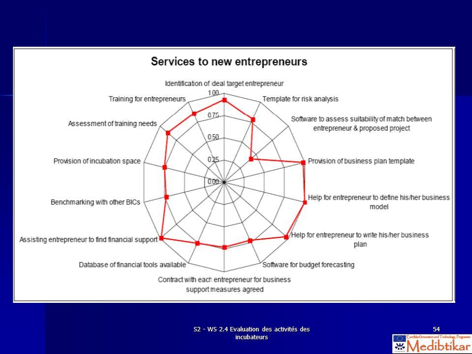 S2 - WS 2.4 Evaluation des activités des incubateurs 54