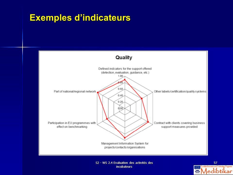 S2 - WS 2.4 Evaluation des activités des incubateurs 57 Exemples dindicateurs