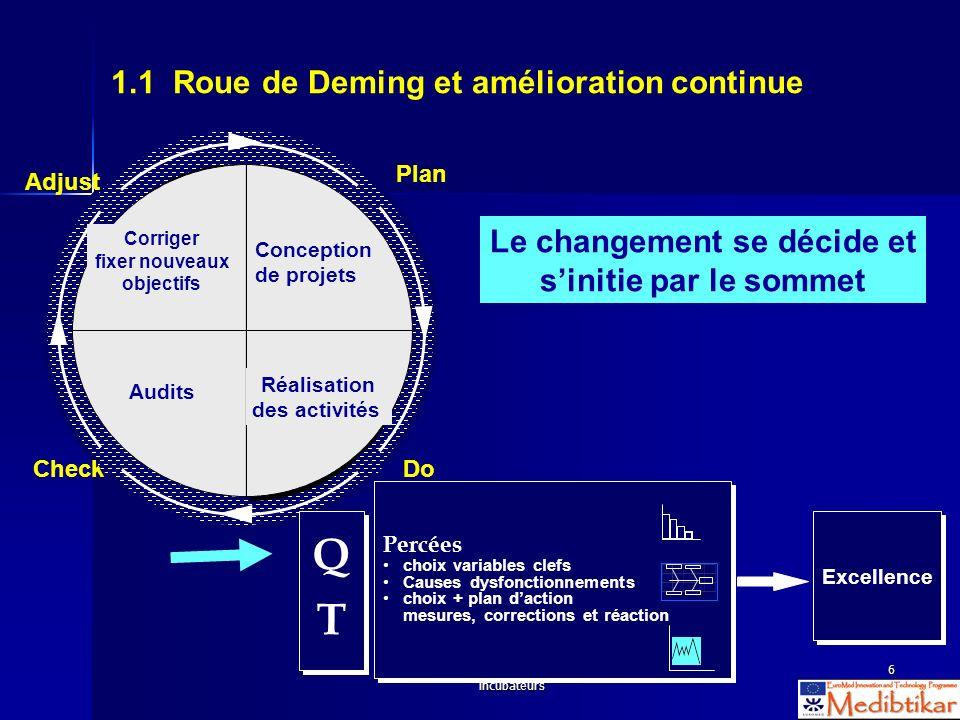 S2 - WS 2.4 Evaluation des activités des incubateurs 6 1.1 Roue de Deming et amélioration continue Excellence QTQT QTQT Percées choix variables clefs
