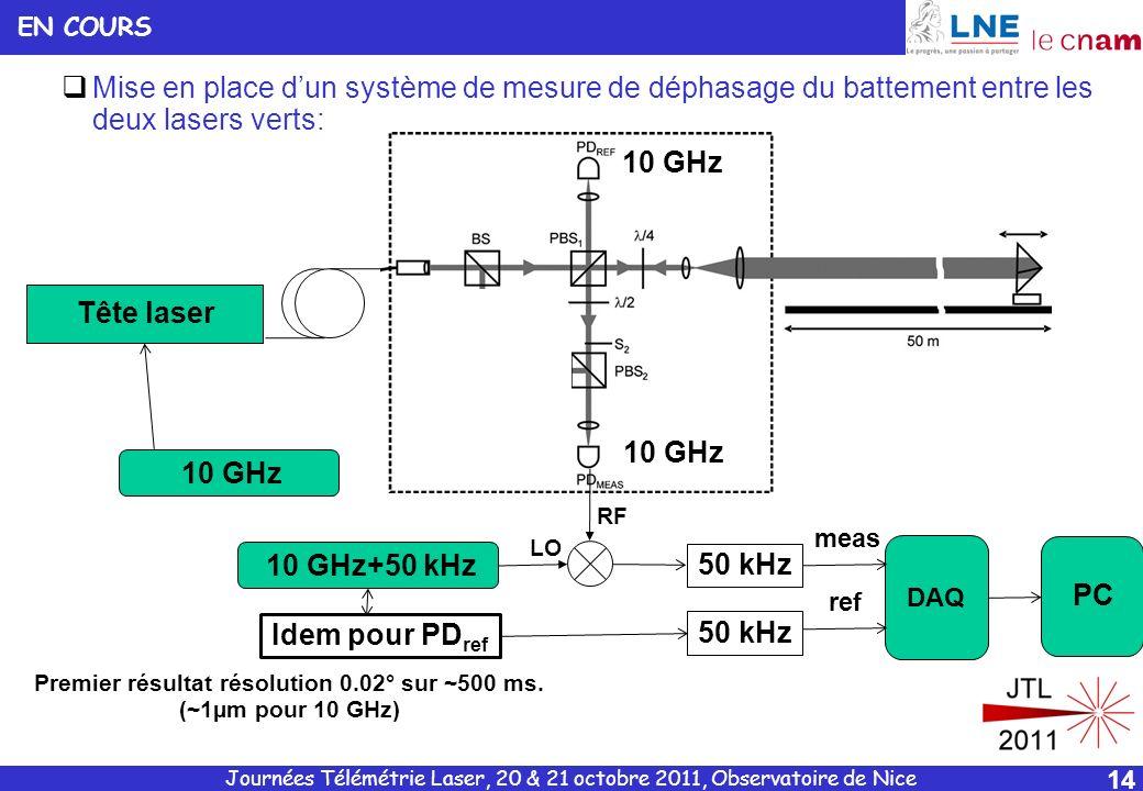 Journées Télémétrie Laser, 20 & 21 octobre 2011, Observatoire de Nice 14 Mise en place dun système de mesure de déphasage du battement entre les deux