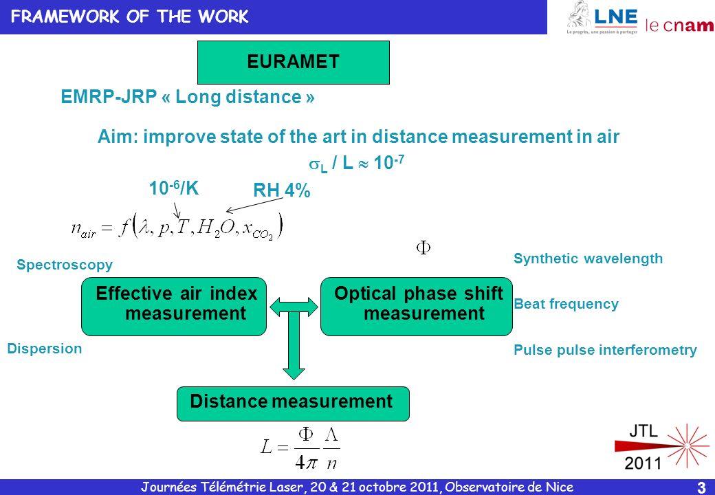 Journées Télémétrie Laser, 20 & 21 octobre 2011, Observatoire de Nice 4 2 M1M1 S M2M2 1 D Two-wavelength interferometry