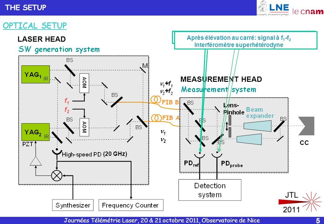Journées Télémétrie Laser, 20 & 21 octobre 2011, Observatoire de Nice 6 f 3 =119.99 MHz SYSTEME DACQUISITION