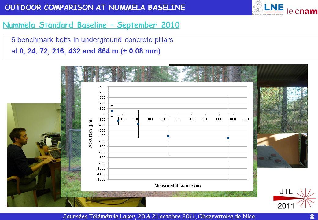 Journées Télémétrie Laser, 20 & 21 octobre 2011, Observatoire de Nice 9 RESOLUTION OF THE SYSTEM D ~ 50 m SW ~ 7.5 mm ~ 5 µm @T=1 s ~ 2 µm @T=10 s ~ 0.7 µm @T=60 s Fringe interpolation ~ 2 /1000 @ T=1 s ~ 2 /5000 @ T=60 s