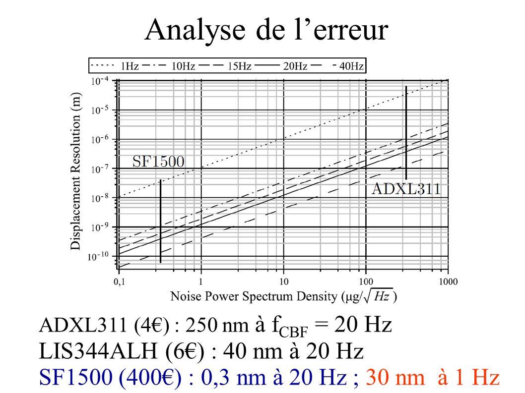 Analyse de lerreur ADXL311 (4) : 250 nm à f CBF = 20 Hz LIS344ALH (6) : 40 nm à 20 Hz SF1500 (400) : 0,3 nm à 20 Hz ; 30 nm à 1 Hz