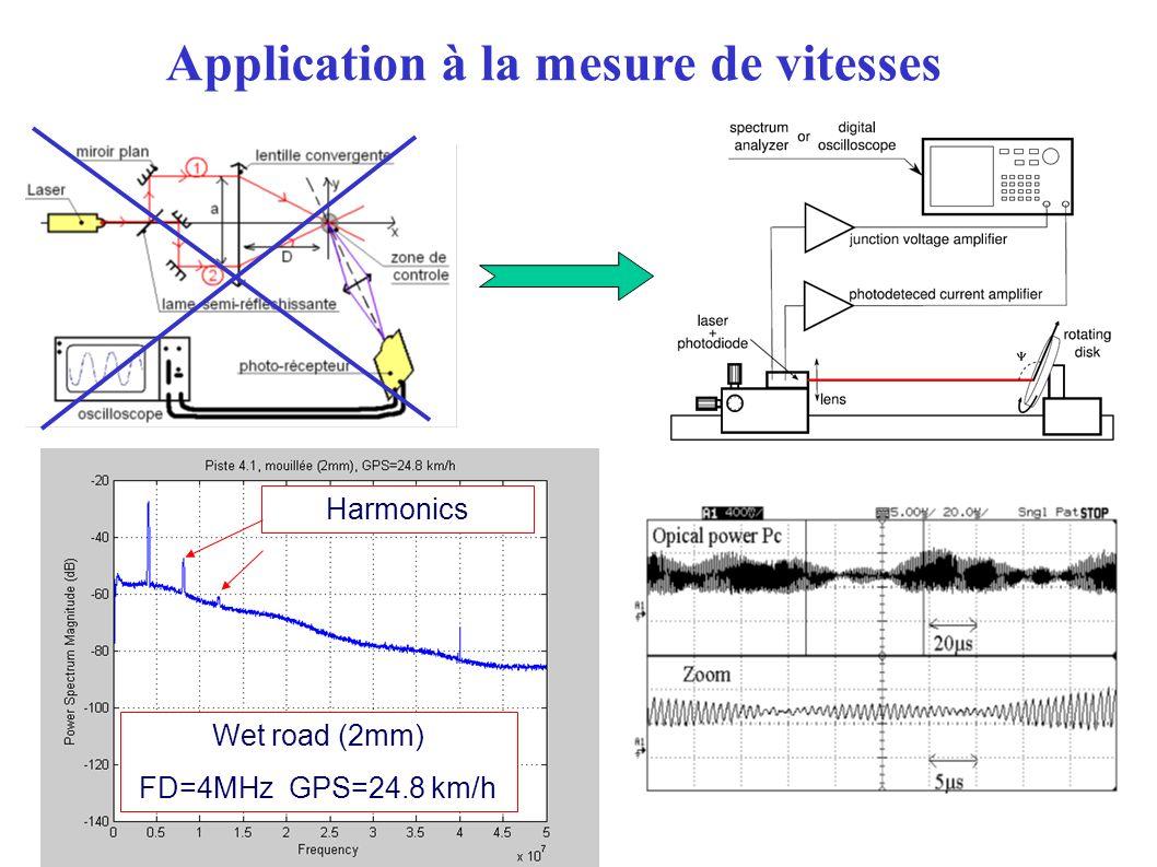 Wet road (2mm) FD=4MHz GPS=24.8 km/h Harmonics Application à la mesure de vitesses