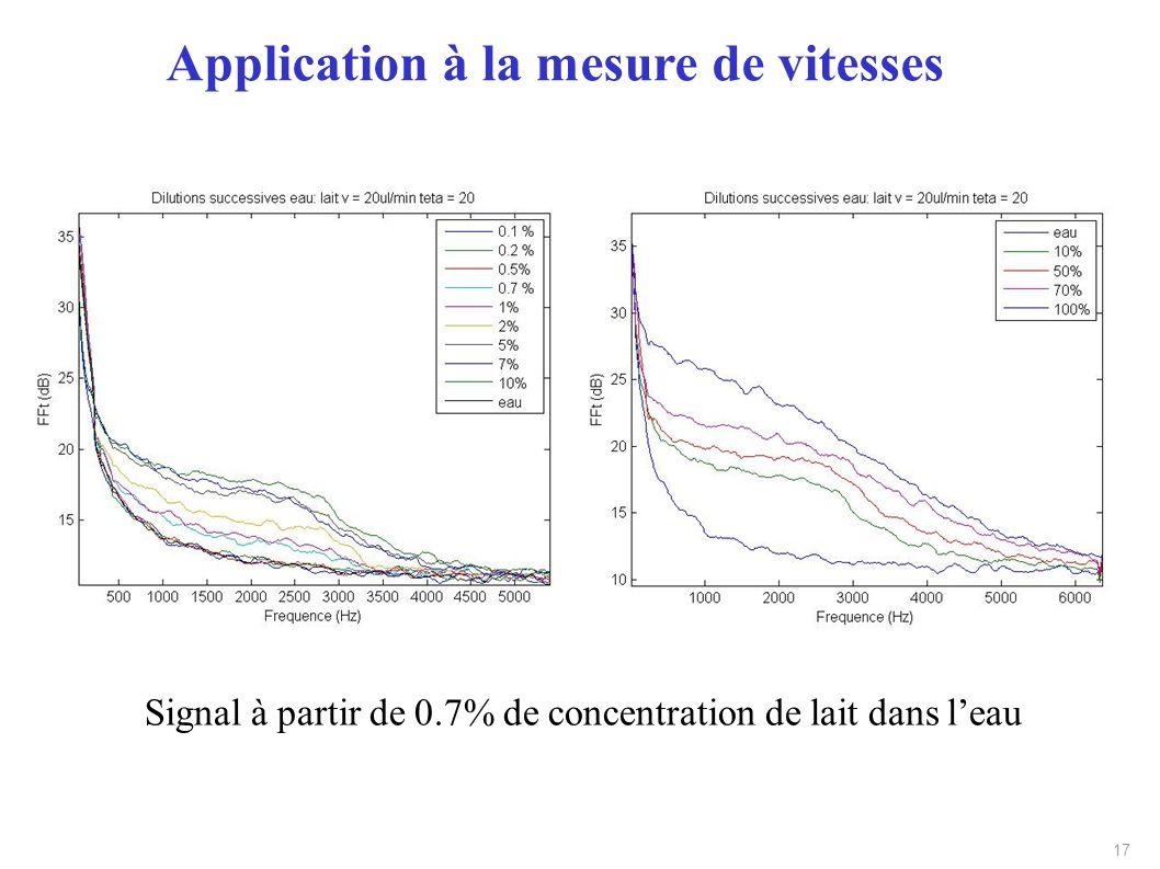 17 Signal à partir de 0.7% de concentration de lait dans leau Application à la mesure de vitesses