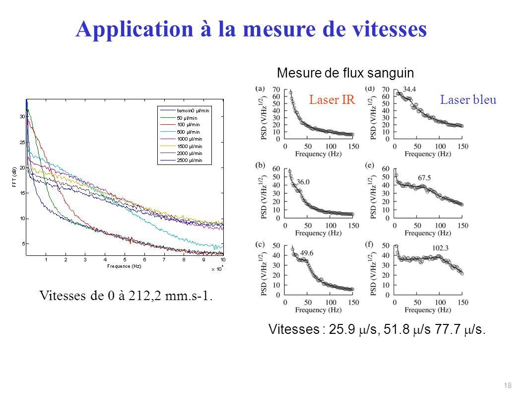 18 Mesure de flux sanguin Vitesses : 25.9 /s, 51.8 /s 77.7 /s. Laser bleuLaser IR Vitesses de 0 à 212,2 mm.s-1. Application à la mesure de vitesses