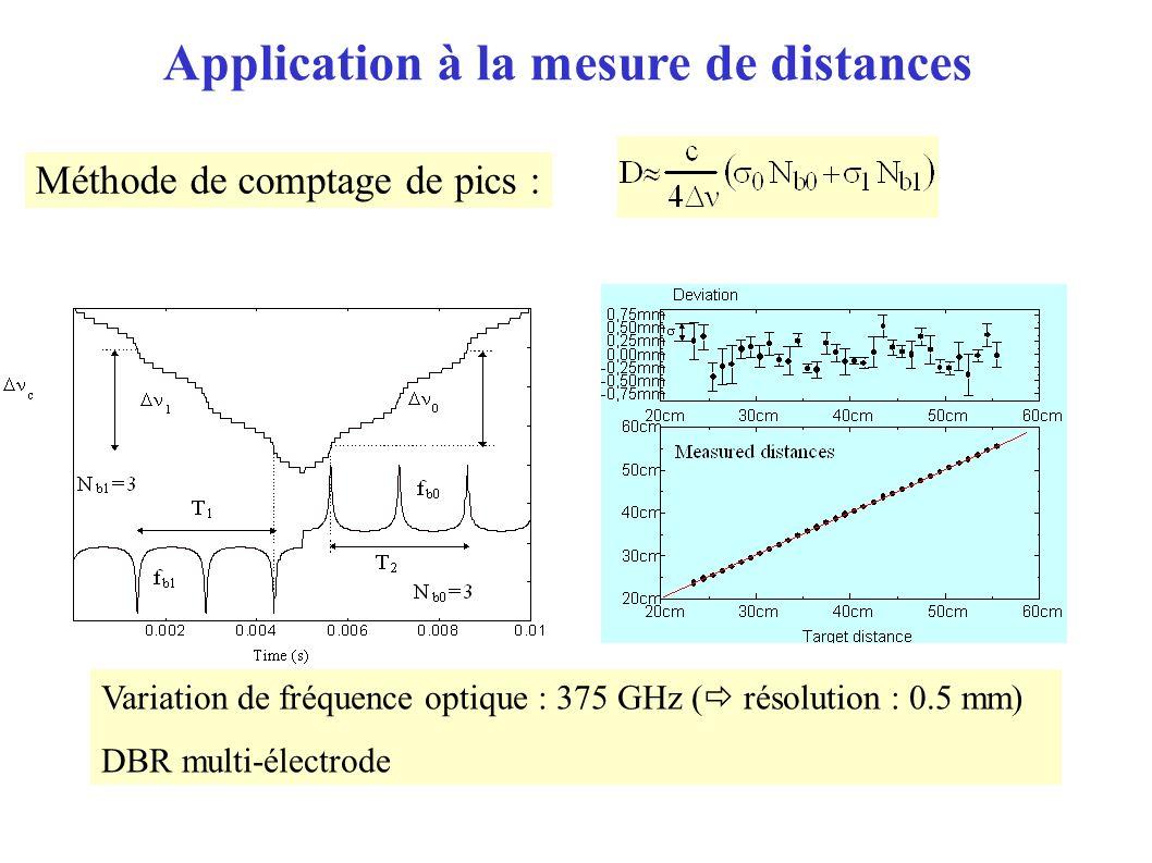 Méthode de comptage de pics : Variation de fréquence optique : 375 GHz ( résolution : 0.5 mm) DBR multi-électrode Application à la mesure de distances