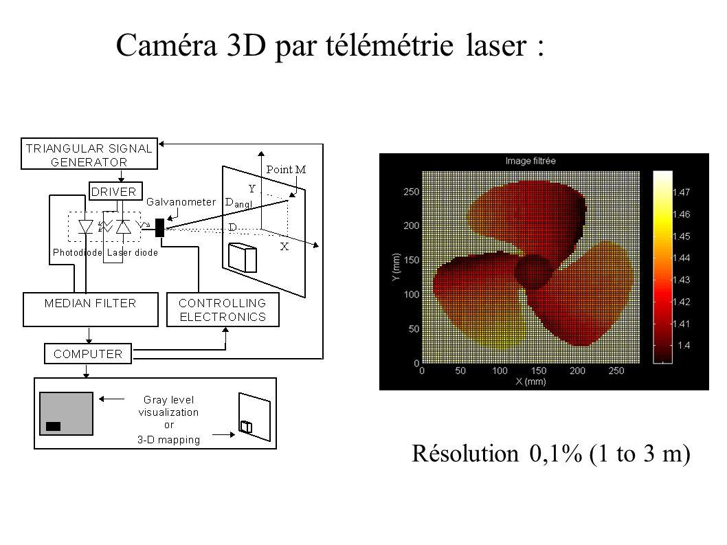 Résolution 0,1% (1 to 3 m) Caméra 3D par télémétrie laser :