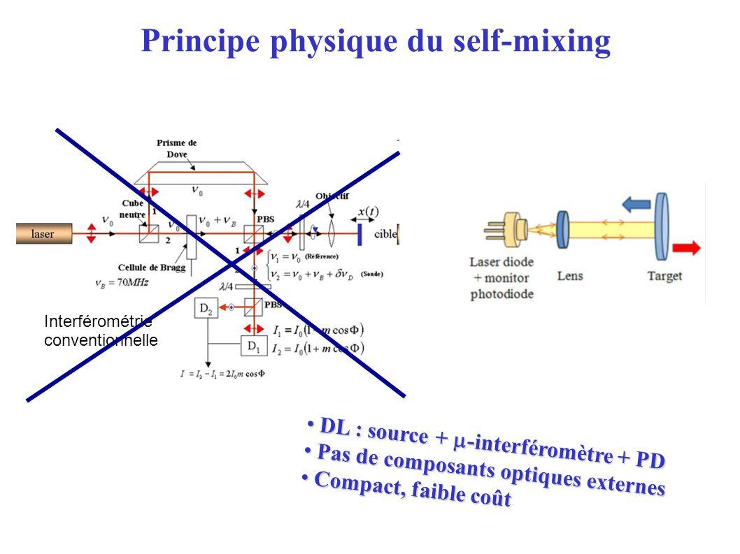 Interférométrie conventionnelle DL : source + -interféromètre + PD DL : source + -interféromètre + PD Pas de composants optiques externes Pas de composants optiques externes Compact, faible coût Compact, faible coût Principe physique du self-mixing