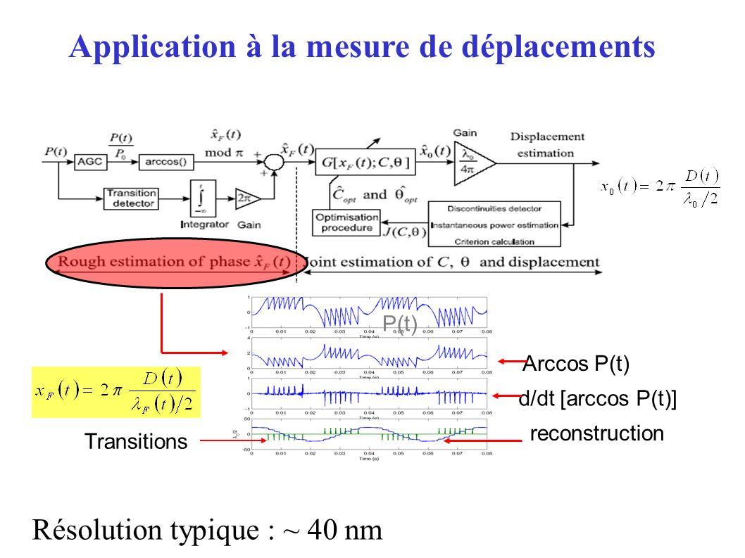 Arccos P(t) P(t) d/dt [arccos P(t)] Transitions reconstruction Résolution typique : ~ 40 nm Application à la mesure de déplacements