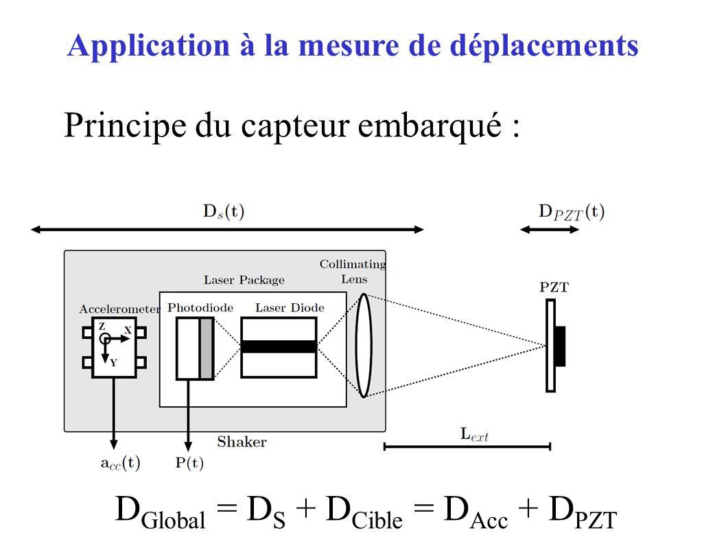 Principe du capteur embarqué : D Global = D S + D Cible = D Acc + D PZT Application à la mesure de déplacements