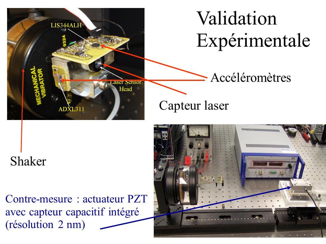 Validation Expérimentale Contre-mesure : actuateur PZT avec capteur capacitif intégré (résolution 2 nm) Capteur laser Accéléromètres Shaker