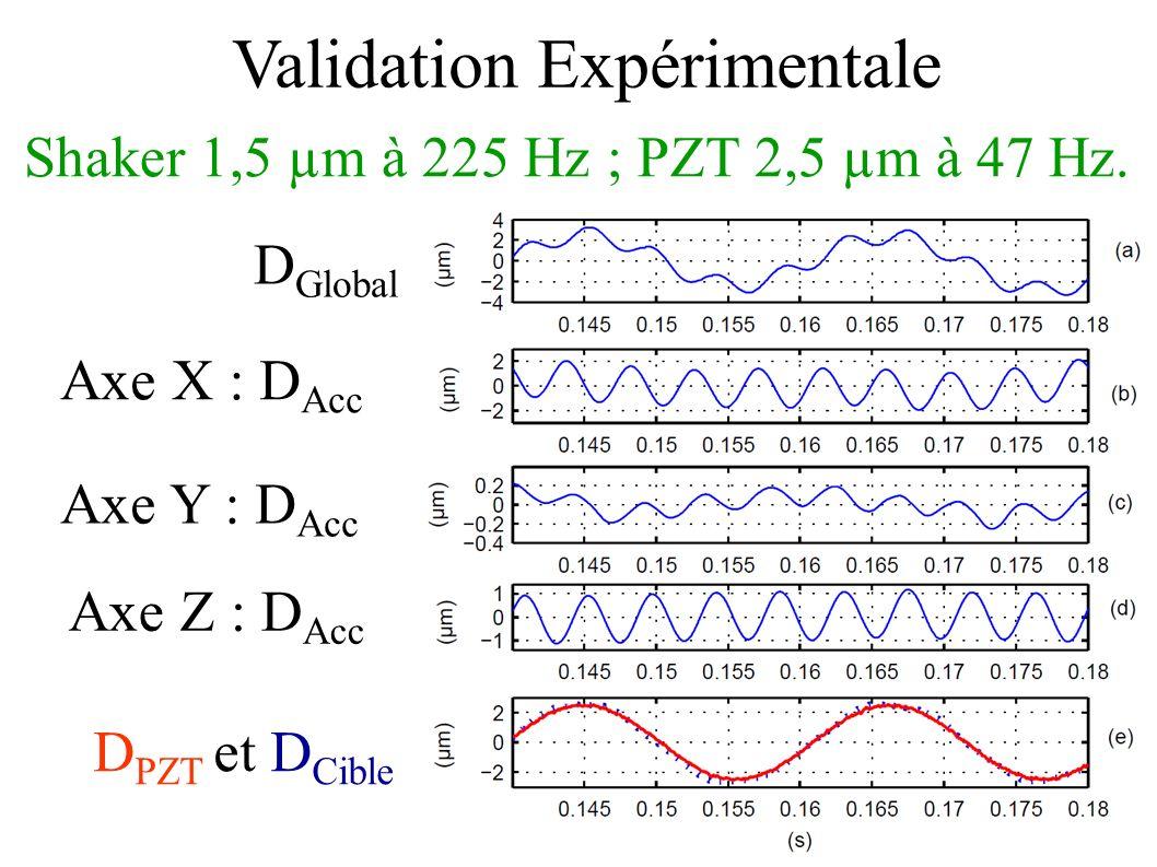 Validation Expérimentale Shaker 1,5 µm à 225 Hz ; PZT 2,5 µm à 47 Hz. D Global Axe X : D Acc D PZT et D Cible Axe Y : D Acc Axe Z : D Acc