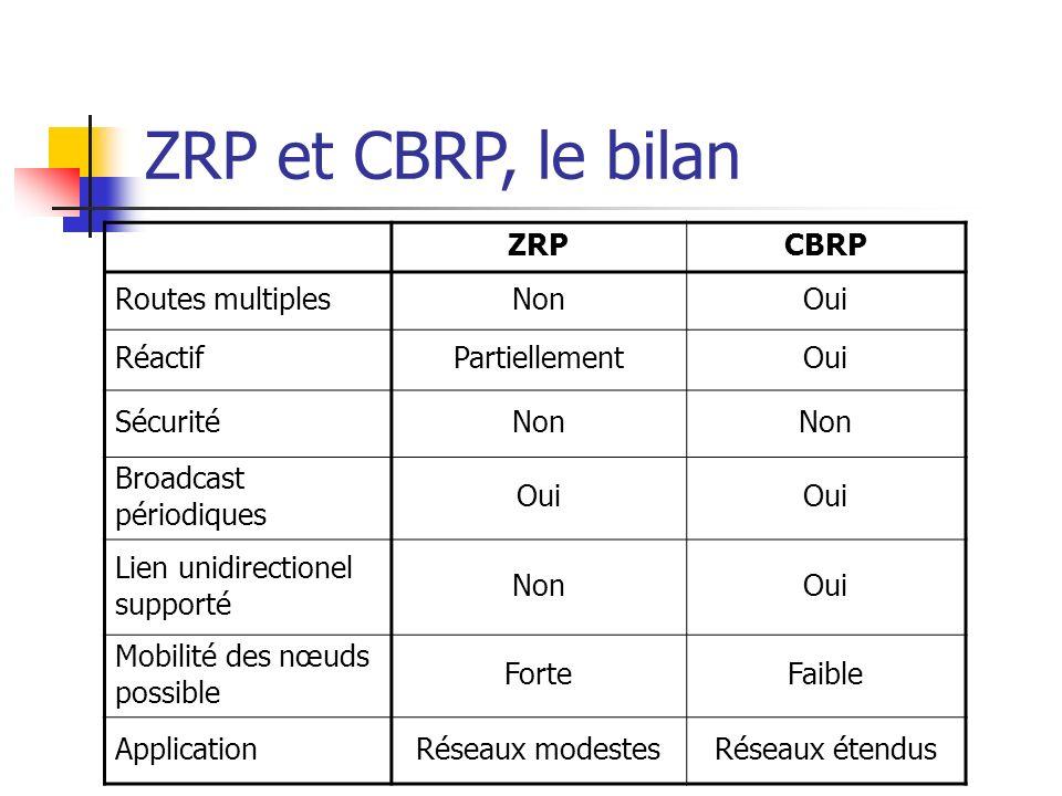 ZRPCBRP Routes multiplesNonOui RéactifPartiellementOui SécuritéNon Broadcast périodiques Oui Lien unidirectionel supporté NonOui Mobilité des nœuds po