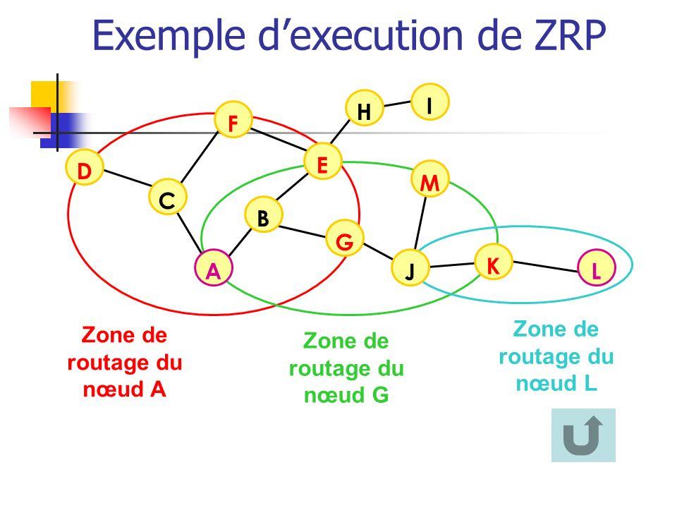 Zone de routage du nœud A B F C D I H L G Zone de routage du nœud G Zone de routage du nœud L A E M J K Exemple dexecution de ZRP