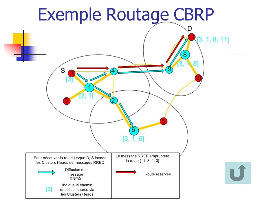 Exemple Routage CBRP