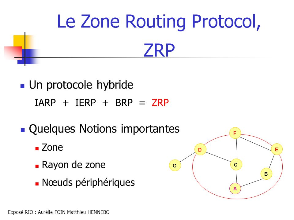 Le Zone Routing Protocol, ZRP Un protocole hybride IARP + IERP + BRP = ZRP A B F C D E G Quelques Notions importantes Zone Rayon de zone Nœuds périphé