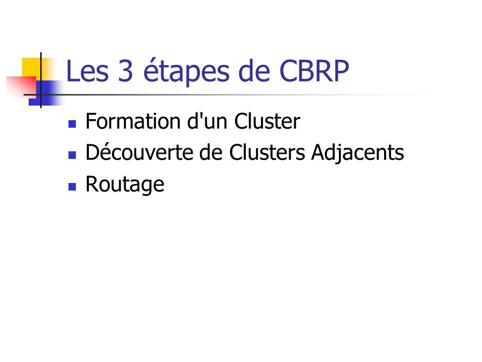 Les 3 étapes de CBRP Formation d'un Cluster Découverte de Clusters Adjacents Routage