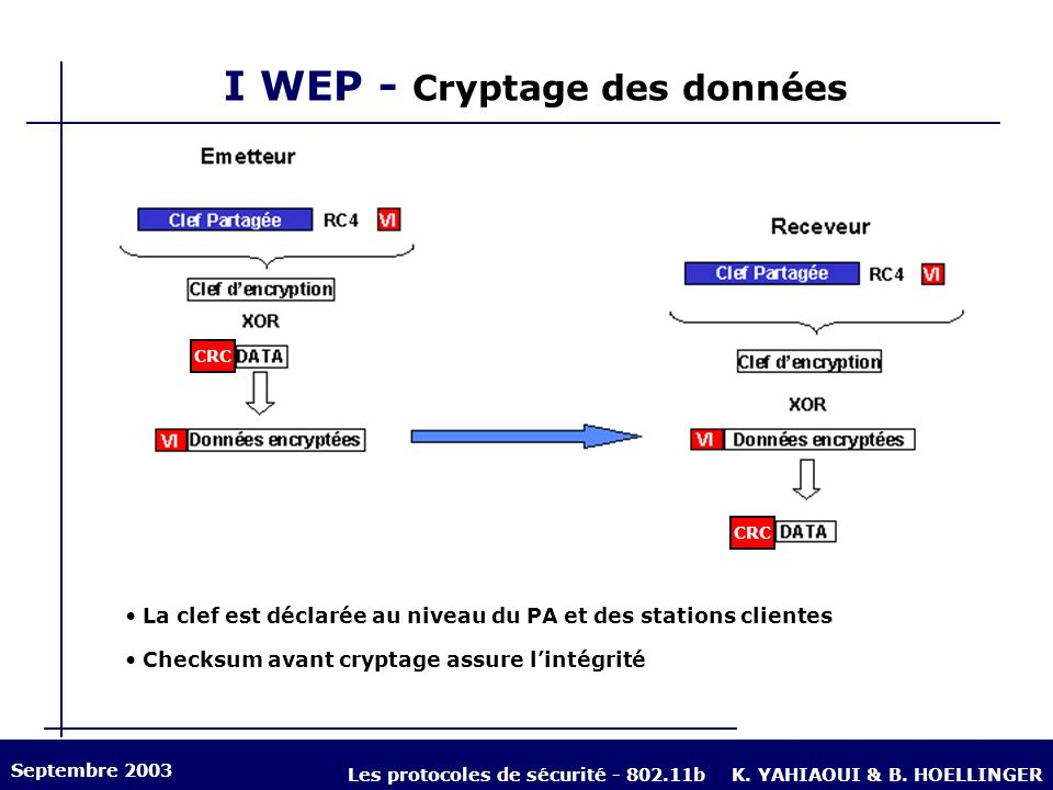 I WEP - Cryptage des données La clef est déclarée au niveau du PA et des stations clientes Checksum avant cryptage assure lintégrité Septembre 2003 Le