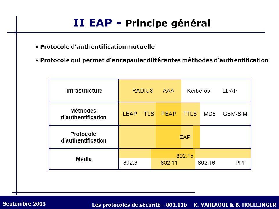 II EAP - Principe général Protocole qui permet dencapsuler différentes méthodes dauthentification Protocole dauthentification mutuelle InfrastructureR