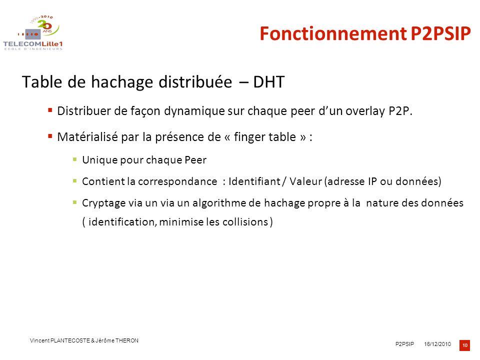 10 16/12/2010P2PSIP Vincent PLANTECOSTE & Jérôme THERON Fonctionnement P2PSIP Table de hachage distribuée – DHT Distribuer de façon dynamique sur chaq