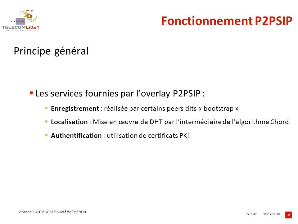 10 16/12/2010P2PSIP Vincent PLANTECOSTE & Jérôme THERON Fonctionnement P2PSIP Table de hachage distribuée – DHT Distribuer de façon dynamique sur chaque peer dun overlay P2P.