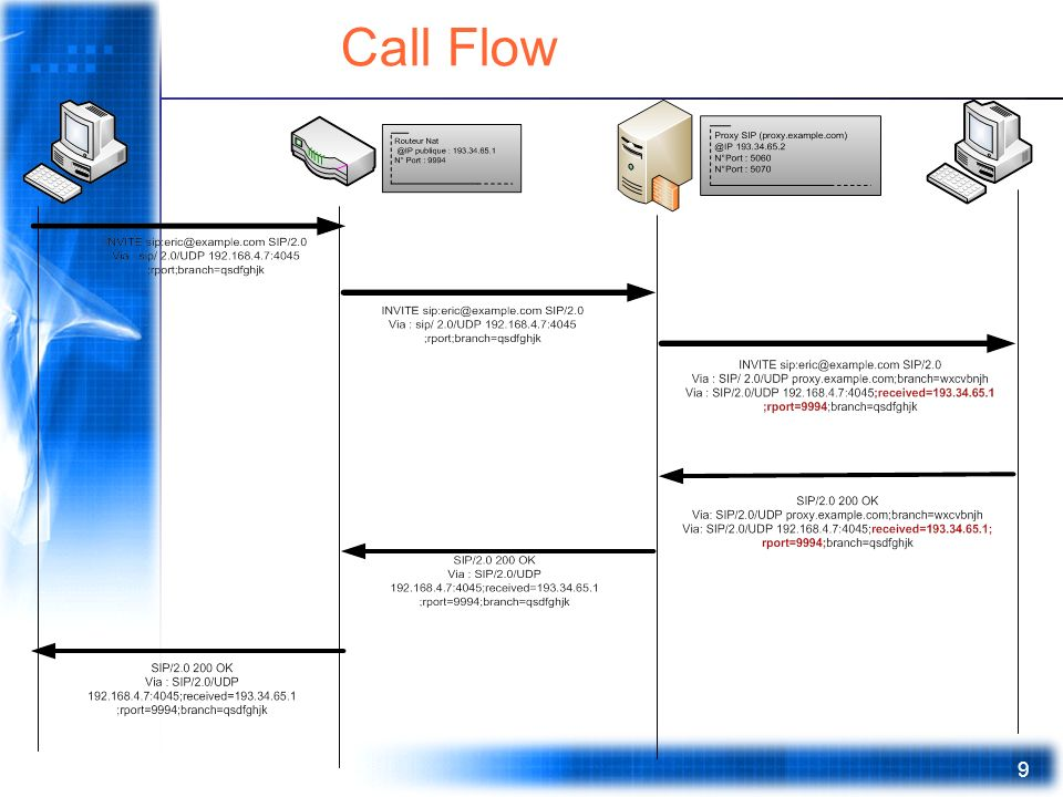 9 Call Flow
