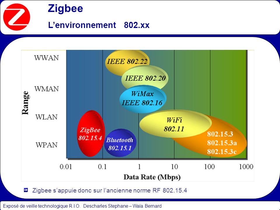 Zigbee Principales caractéristiques Exposé de veille technologique R.I.O.
