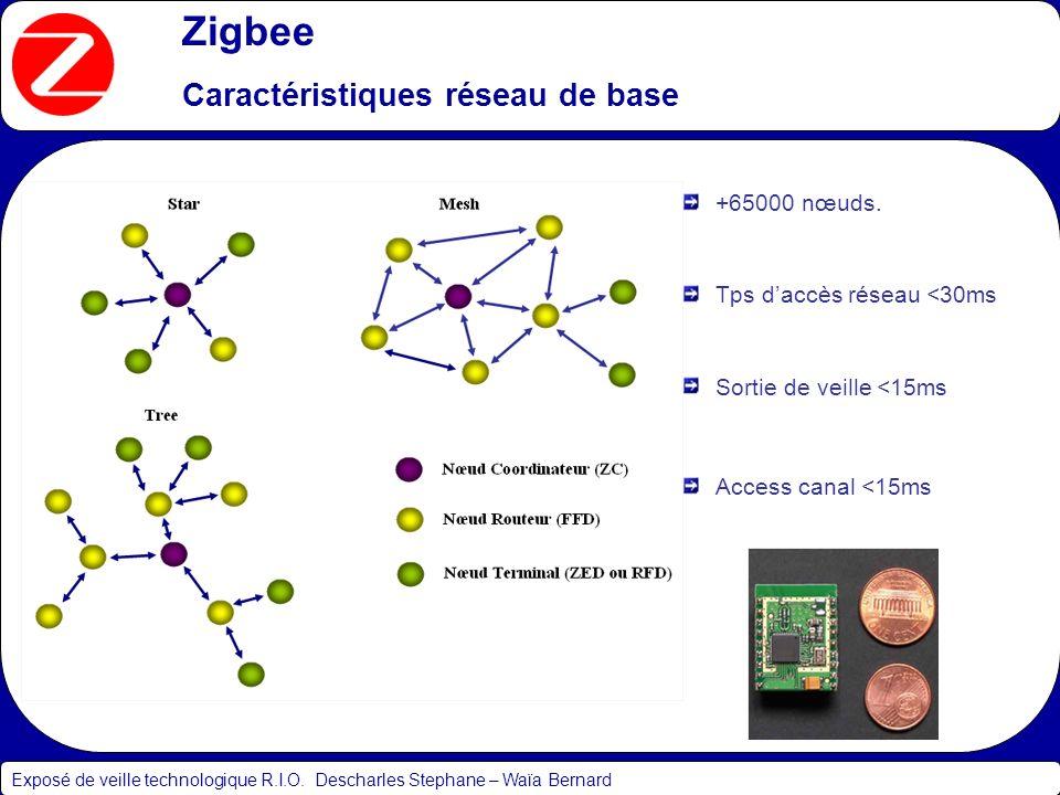 Zigbee Caractéristiques réseau de base Exposé de veille technologique R.I.O. Descharles Stephane – Waïa Bernard +65000 nœuds. Tps daccès réseau <30ms