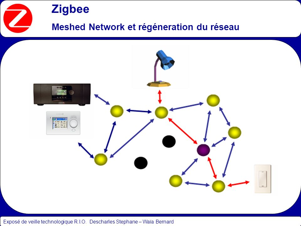 Zigbee Meshed Network et régéneration du réseau Exposé de veille technologique R.I.O. Descharles Stephane – Waïa Bernard