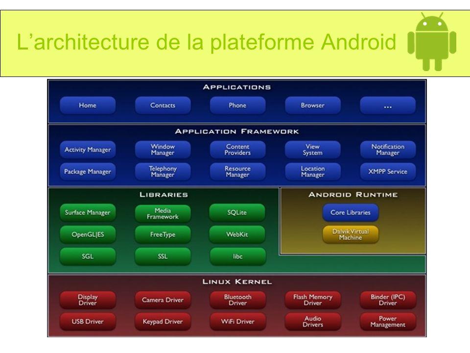 Telecom Lille 1 - RIO - 2008 Larchitecture de la plateforme Android