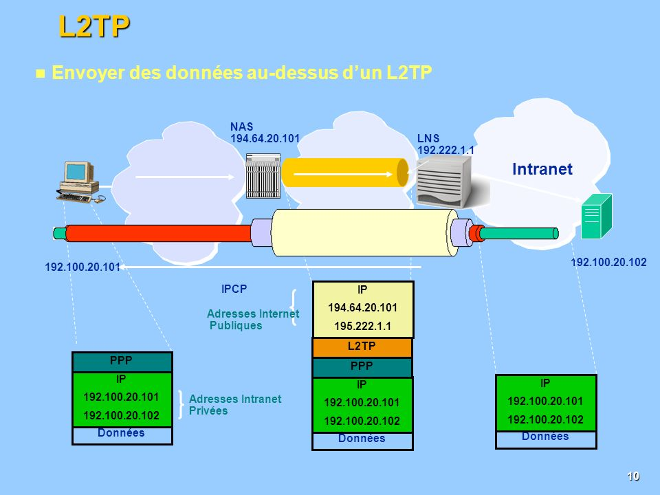 9 Protocol orienté connection Basé sur PPP, Point-to-Point Protocol Synthèse de PPTP(Microsoft) et L2F(Cisco) Ses principes sont décrit dans un DRAFT de IETF: draft-ietf-pppext-l2tp-14.txt L2TP (Layer 2 Tunneling Protocol) Layer 2 Transport Protocol Encapsulation L2TP dans IP IPHeaderUDPHeader PPP donnée L2TPHeaderPPPHeader Tous ces champs sont les données du paquet IP IPHeader IP Datagramme