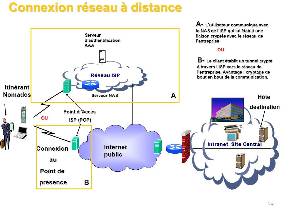 14 La problématique: Gestion de laccès à distance Travailleur mobile (Données, GSM, GPRS, UMTS) + PC laptop Backbone MPLS ou IPSec Serveur de fichier