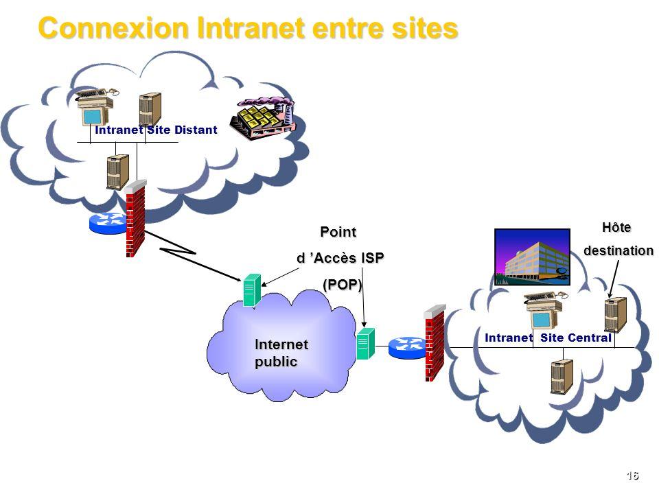 15 Connexion réseau à distance ItinérantNomades Point d Accès ISP (POP) ISP (POP) Hôtedestination Connexion au au Point de présence présence Intranet