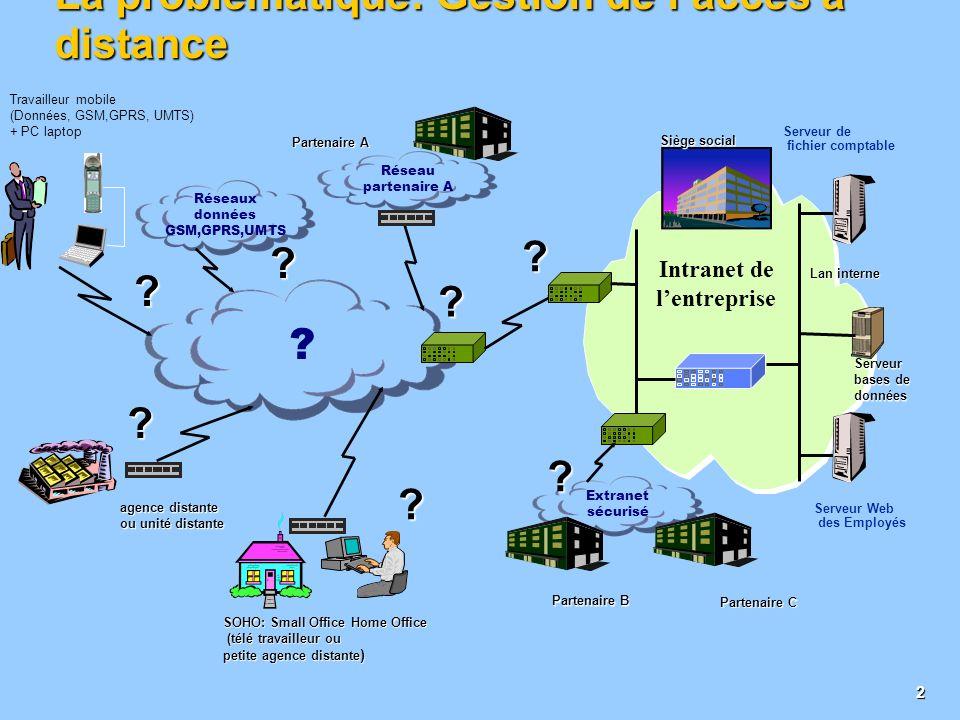 1 Sommaire La problématique VPN : laccès distant ! La solution : Une architecture VPN IP Les deux modèles de VPN Les modèles de VPNs adaptés aux probl