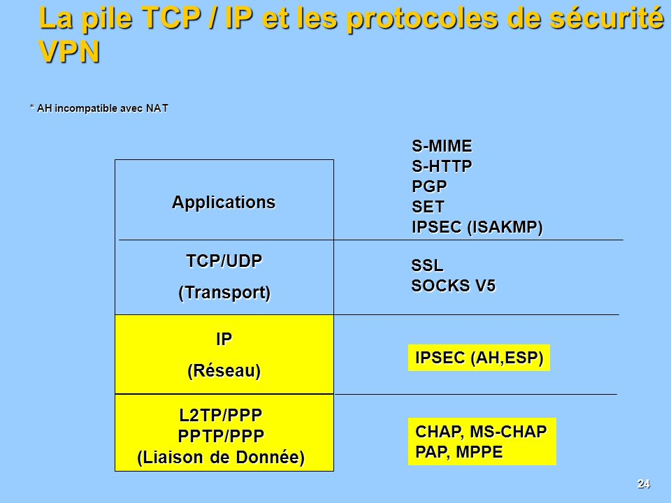 23 La solution : Une architecture VPN IP INTRANET SITE CENTRAL ITINERANTS / NOMADES INTRANET PARTENAIRE INTRANET SITE DISTANT INTERNET Tunnel VPN