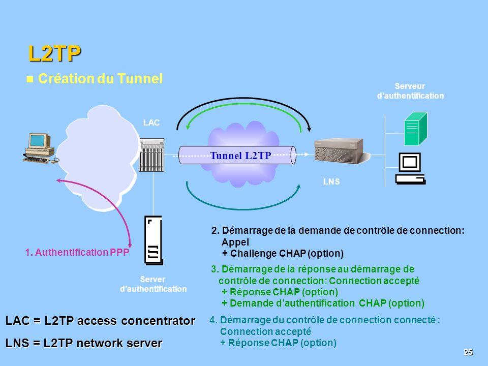 24 IP(Réseau) L2TP/PPPPPTP/PPP (Liaison de Donnée) La pile TCP / IP et les protocoles de sécurité VPN Applications TCP/UDP(Transport) S-MIMES-HTTPPGPS