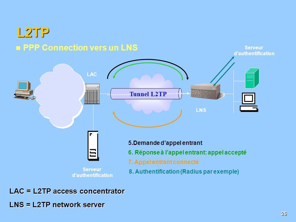 25 2. Démarrage de la demande de contrôle de connection: Appel + Challenge CHAP (option) 3. Démarrage de la réponse au démarrage de contrôle de connec