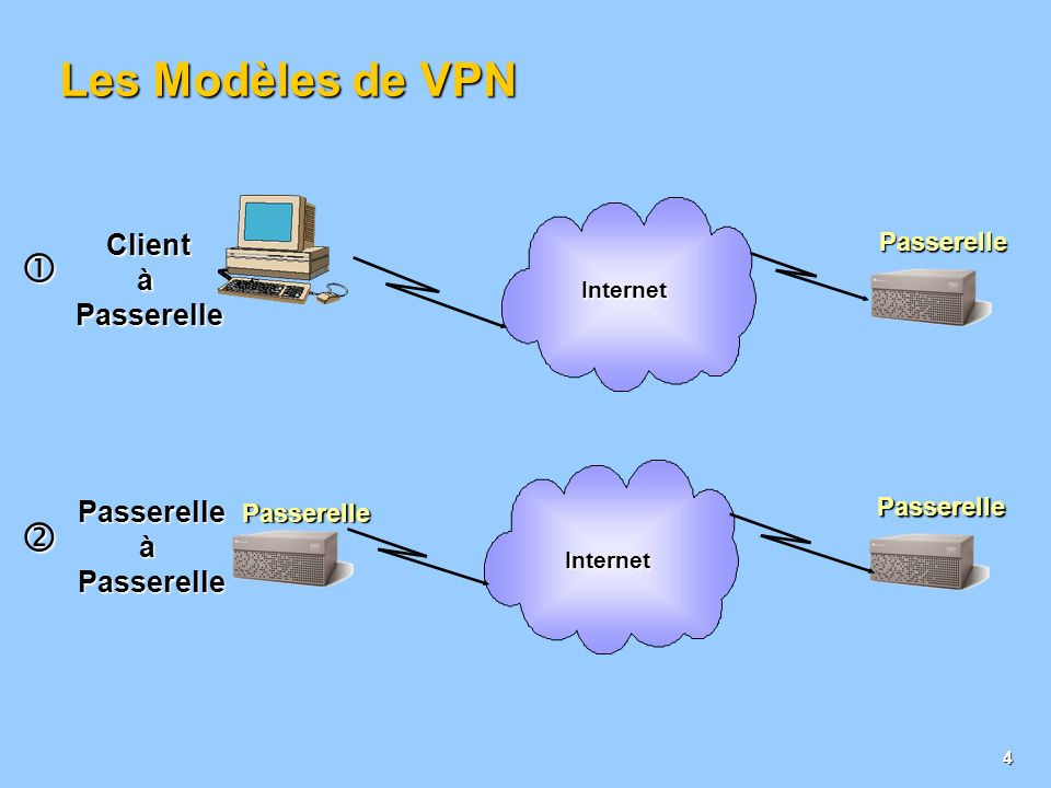 3 La solution : Une architecture VPN IP ItinérantNomades Point d Accès ISP (POP) Hôtedestination Connexion au Point de présence Intranet Partenaire Intranet Site Central Internet