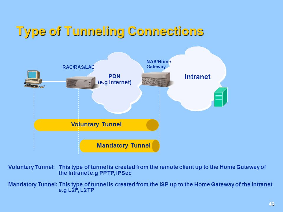 42 GTP and VPN SGSN PDP Context Activation Intranet Internet GTP Intranet VPN : IPSec/L2TP Gn interfac e Gi interfac e